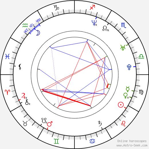 Nina Di Majo astro natal birth chart, Nina Di Majo horoscope, astrology