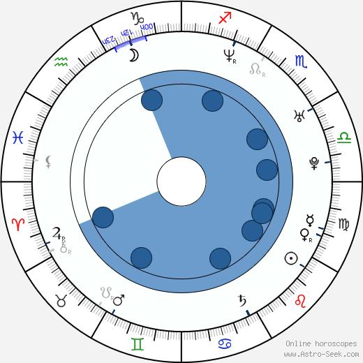 Paul Spicer wikipedia, horoscope, astrology, instagram
