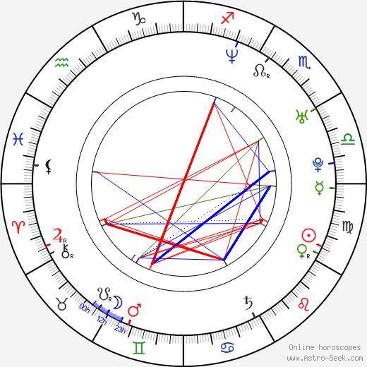Pelle Hvenegaard astro natal birth chart, Pelle Hvenegaard horoscope, astrology