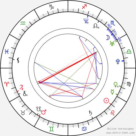 Peter Ho astro natal birth chart, Peter Ho horoscope, astrology