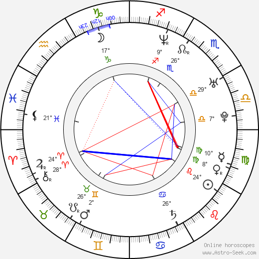 Petr Čajánek birth chart, biography, wikipedia 2019, 2020
