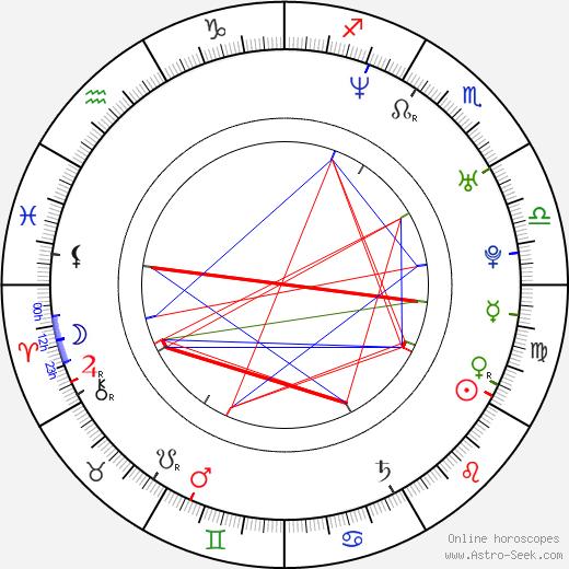Ross Hull birth chart, Ross Hull astro natal horoscope, astrology