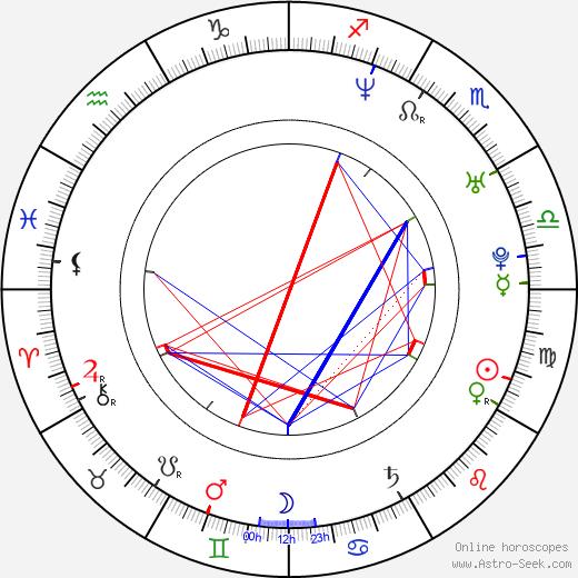 Sara Ramirez astro natal birth chart, Sara Ramirez horoscope, astrology