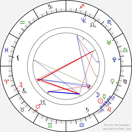 Shane Dax Taylor birth chart, Shane Dax Taylor astro natal horoscope, astrology