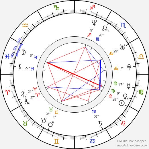 Sheree Murphy birth chart, biography, wikipedia 2020, 2021