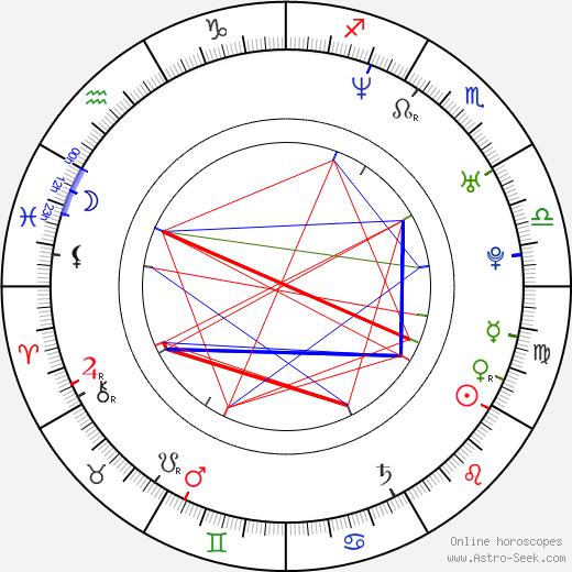 Sheree Murphy birth chart, Sheree Murphy astro natal horoscope, astrology