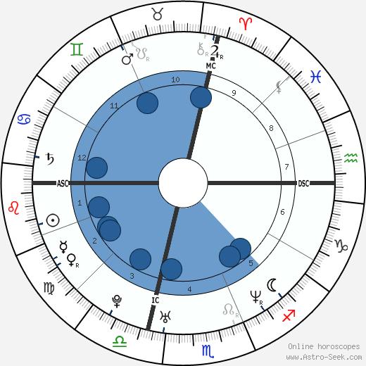 Tania Zamparo wikipedia, horoscope, astrology, instagram