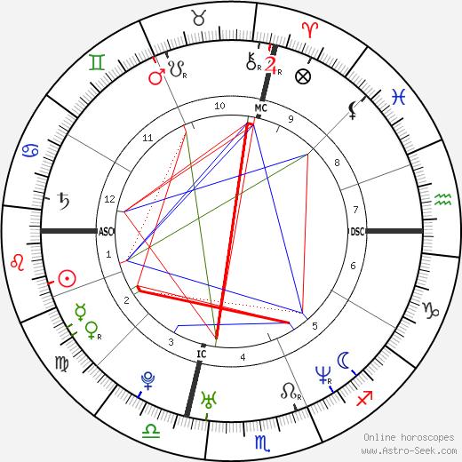 Tania Zamparo день рождения гороскоп, Tania Zamparo Натальная карта онлайн