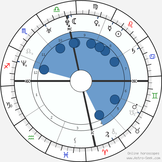 Tessie Santiago wikipedia, horoscope, astrology, instagram