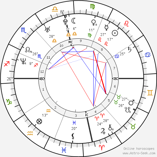Tessie Santiago birth chart, biography, wikipedia 2019, 2020