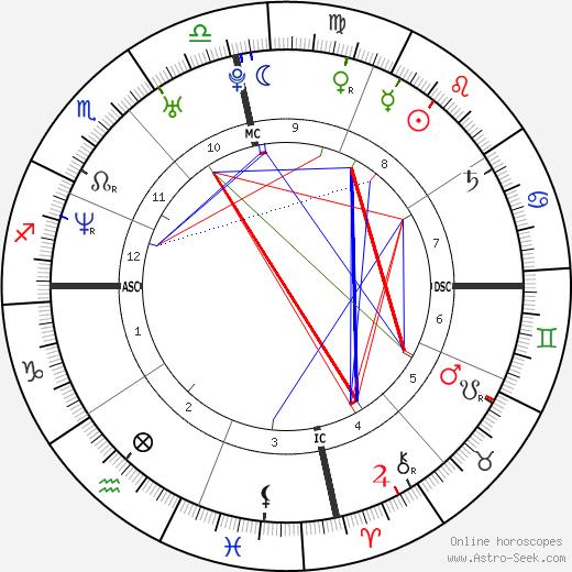 Tessie Santiago tema natale, oroscopo, Tessie Santiago oroscopi gratuiti, astrologia