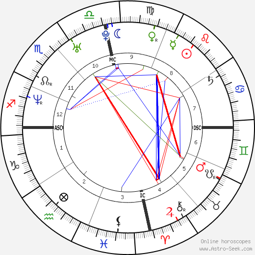 Tessie Santiago astro natal birth chart, Tessie Santiago horoscope, astrology