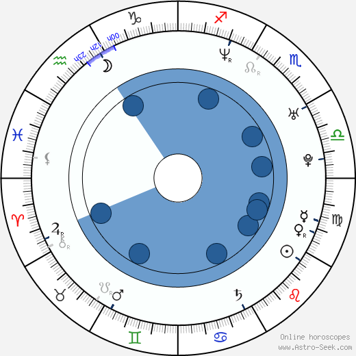 Tracie Thoms wikipedia, horoscope, astrology, instagram