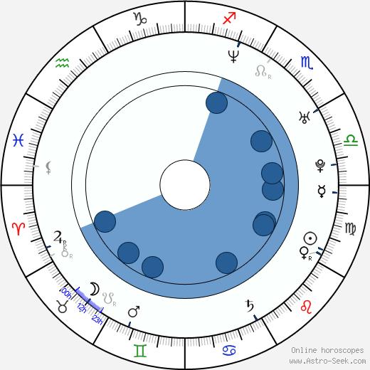 Trey Haley wikipedia, horoscope, astrology, instagram