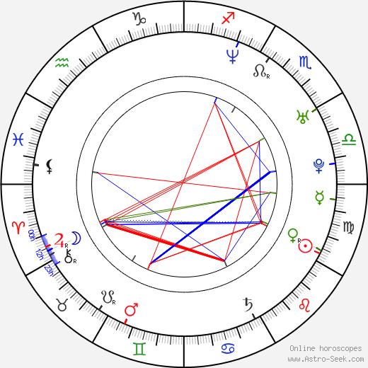 Tyler Connolly birth chart, Tyler Connolly astro natal horoscope, astrology