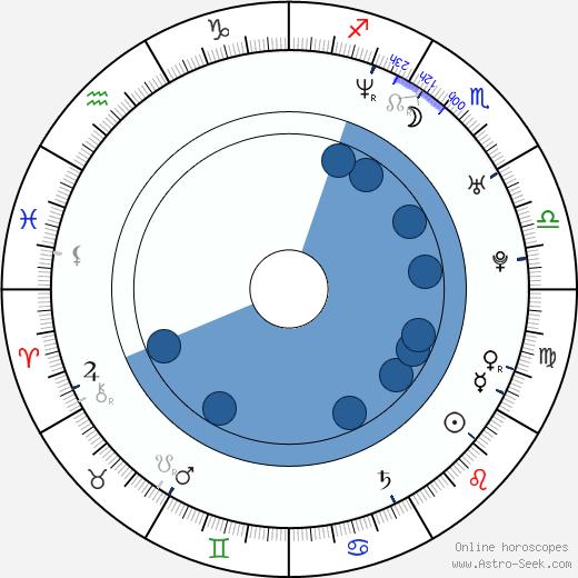 Valentina Rendón wikipedia, horoscope, astrology, instagram