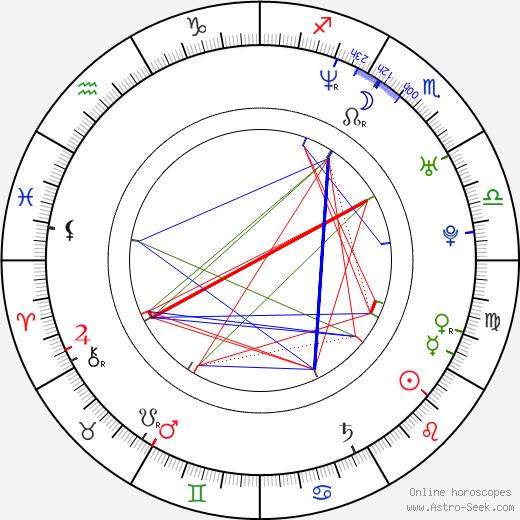 Valentina Rendón birth chart, Valentina Rendón astro natal horoscope, astrology