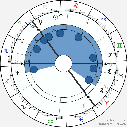 Věra Jordánová wikipedia, horoscope, astrology, instagram