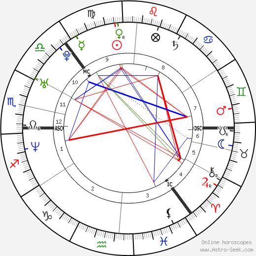 Věra Jordánová tema natale, oroscopo, Věra Jordánová oroscopi gratuiti, astrologia