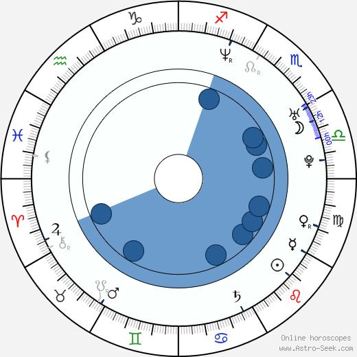 Yuki Tanada wikipedia, horoscope, astrology, instagram