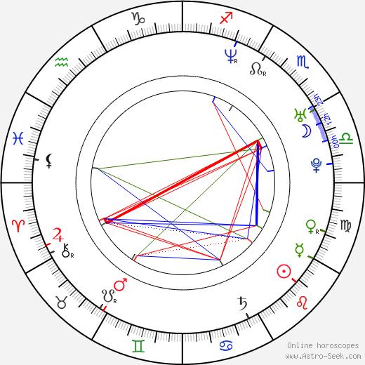 Yuki Tanada birth chart, Yuki Tanada astro natal horoscope, astrology
