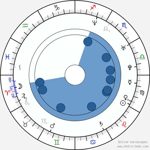 Yuna Natsuo wikipedia, horoscope, astrology, instagram