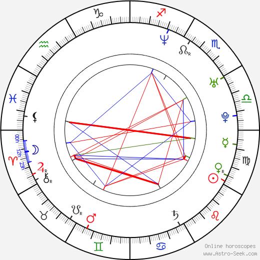 Yuna Natsuo birth chart, Yuna Natsuo astro natal horoscope, astrology