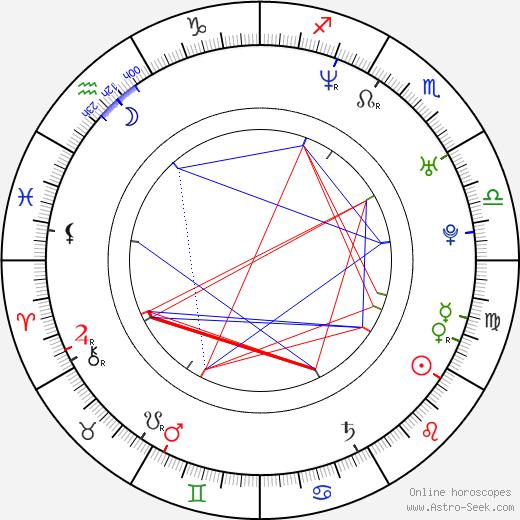 Yvonne Späth birth chart, Yvonne Späth astro natal horoscope, astrology
