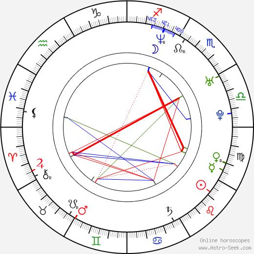 Zlata Kinská день рождения гороскоп, Zlata Kinská Натальная карта онлайн