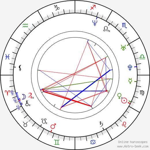 Zsombor Dyga день рождения гороскоп, Zsombor Dyga Натальная карта онлайн