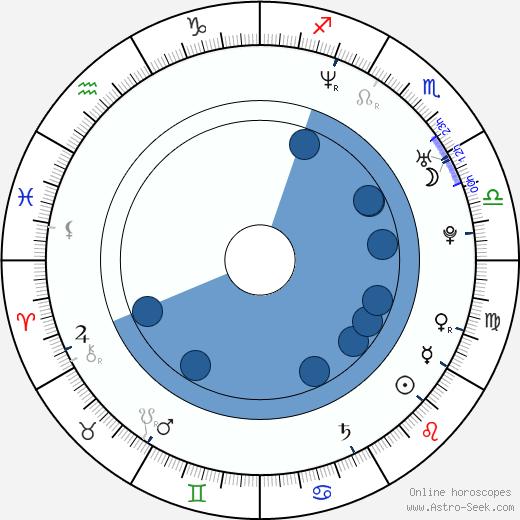 Zuzana Čapková wikipedia, horoscope, astrology, instagram