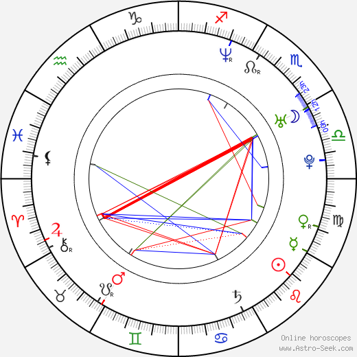 Zuzana Čapková birth chart, Zuzana Čapková astro natal horoscope, astrology