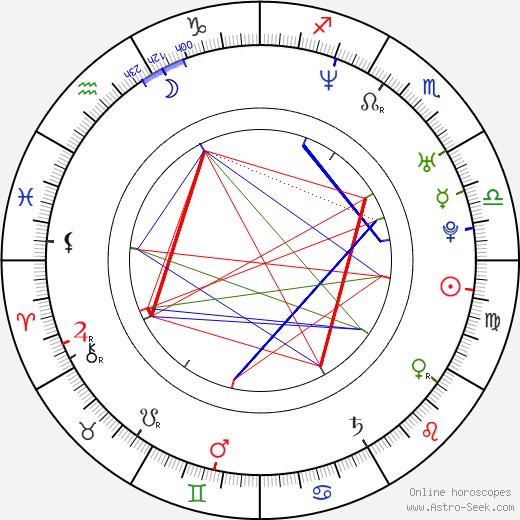 Andy LaPlegua astro natal birth chart, Andy LaPlegua horoscope, astrology
