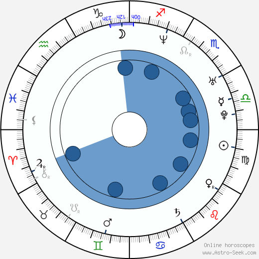 Anthony Burns wikipedia, horoscope, astrology, instagram