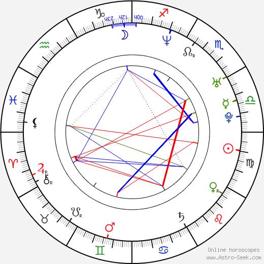 Anthony Burns birth chart, Anthony Burns astro natal horoscope, astrology
