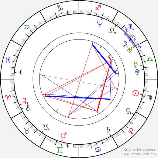 Anthony Byrne tema natale, oroscopo, Anthony Byrne oroscopi gratuiti, astrologia