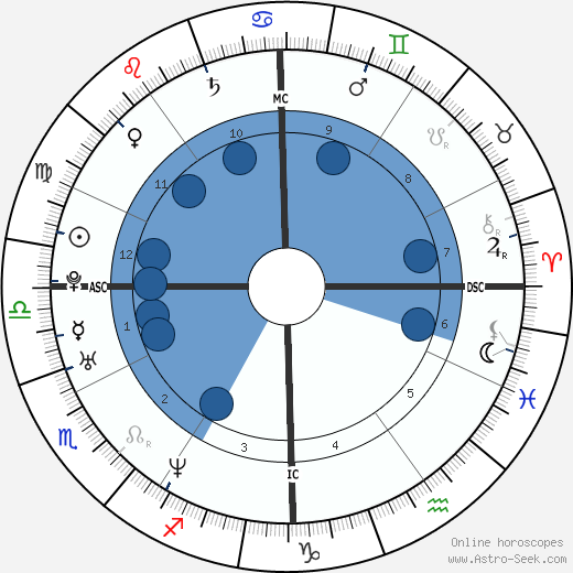 Asia Argento horoscope, astrology, sign, zodiac, date of birth, instagram
