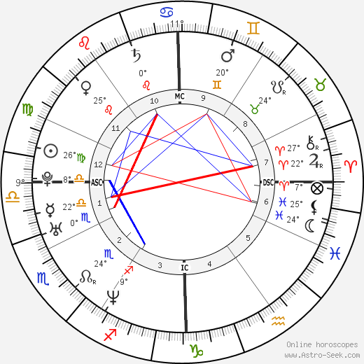 Asia Argento birth chart, biography, wikipedia 2017, 2018
