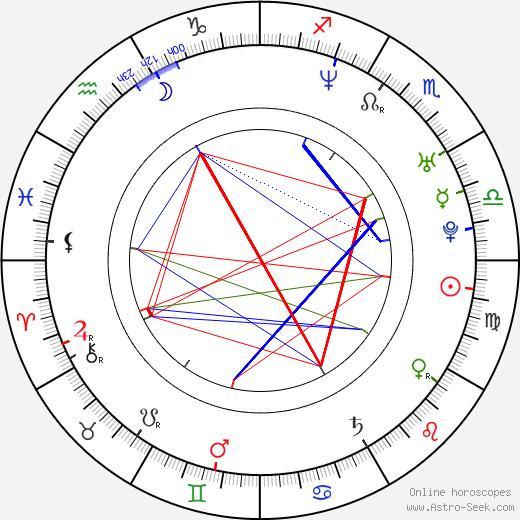Brian Klugman astro natal birth chart, Brian Klugman horoscope, astrology