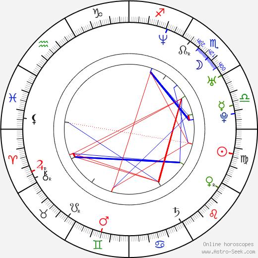 Brooklyn Rhodes birth chart, Brooklyn Rhodes astro natal horoscope, astrology