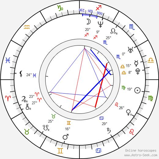 Carina Zampini birth chart, biography, wikipedia 2019, 2020