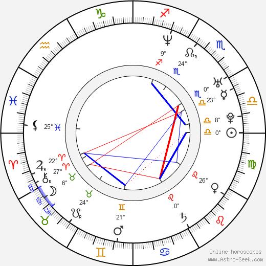 Christopher Miller birth chart, biography, wikipedia 2019, 2020