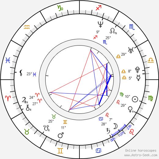 Cristobal Huet birth chart, biography, wikipedia 2019, 2020