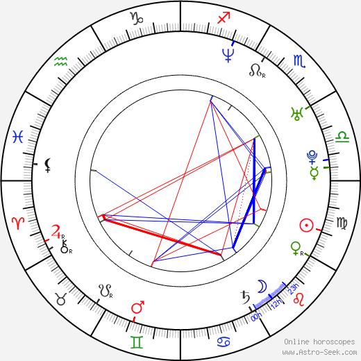 Cristobal Huet astro natal birth chart, Cristobal Huet horoscope, astrology