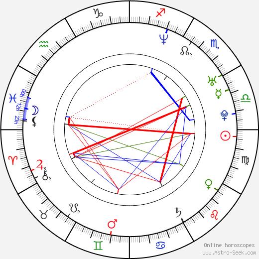 Daniel Eric Gold tema natale, oroscopo, Daniel Eric Gold oroscopi gratuiti, astrologia