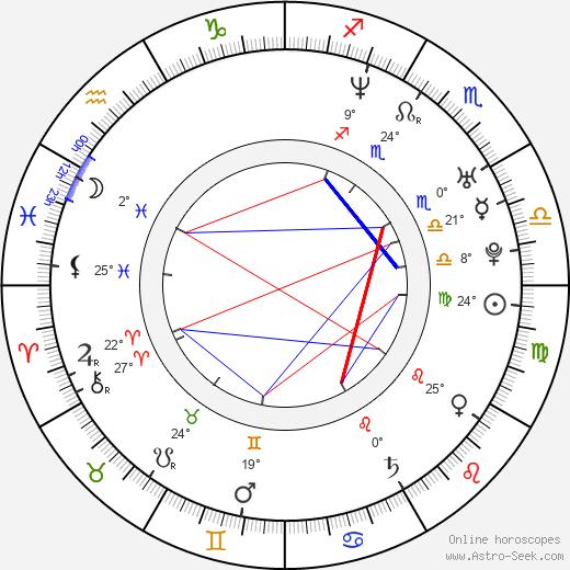 David Amsalem birth chart, biography, wikipedia 2020, 2021
