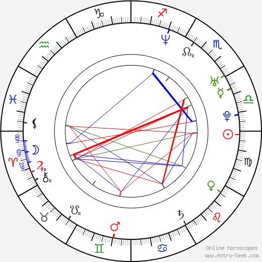 Diego Araujo birth chart, Diego Araujo astro natal horoscope, astrology