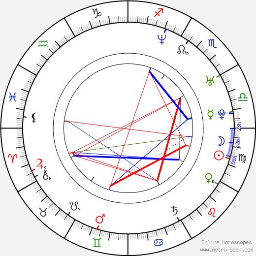 Gala Rizzato birth chart, Gala Rizzato astro natal horoscope, astrology