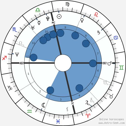 Jade Esteban Estrada wikipedia, horoscope, astrology, instagram