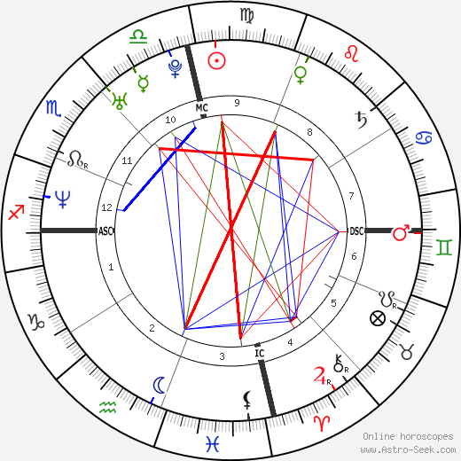 Jade Esteban Estrada tema natale, oroscopo, Jade Esteban Estrada oroscopi gratuiti, astrologia